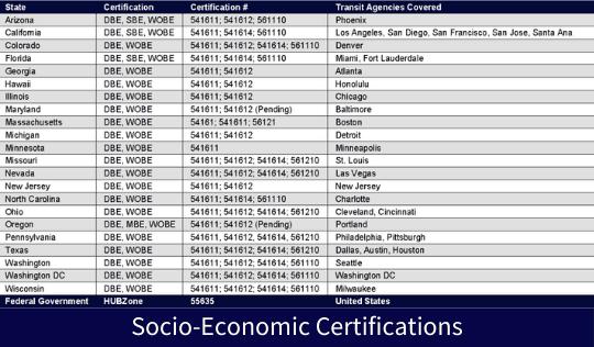 Socio-Economic Certifications